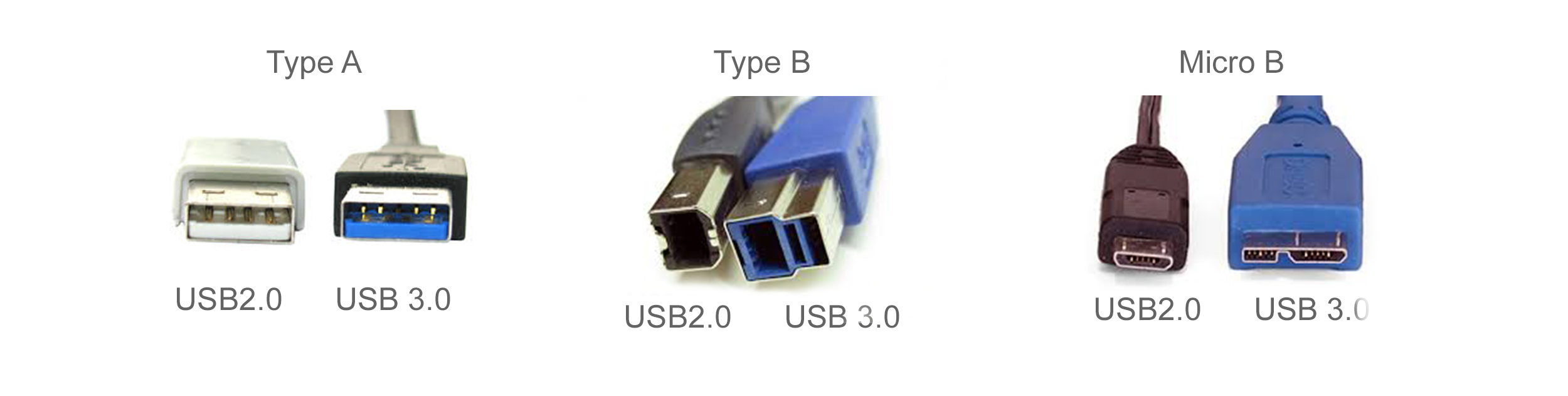 USB 2 versus USB 3 Connectors